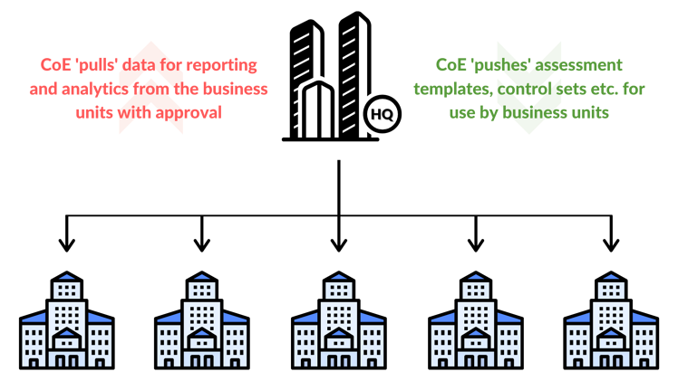 Federeated business model - diagram final